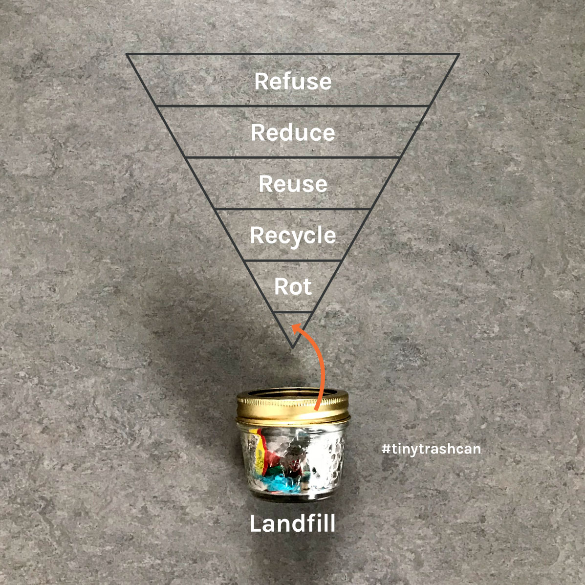 Tiny Trash Can zero waste definition 5Rs